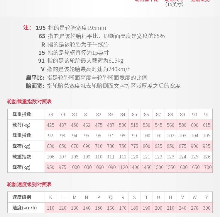 轮胎尺寸和规格认识制-1_02(2)_002.png